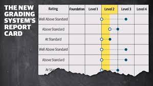 standards grading